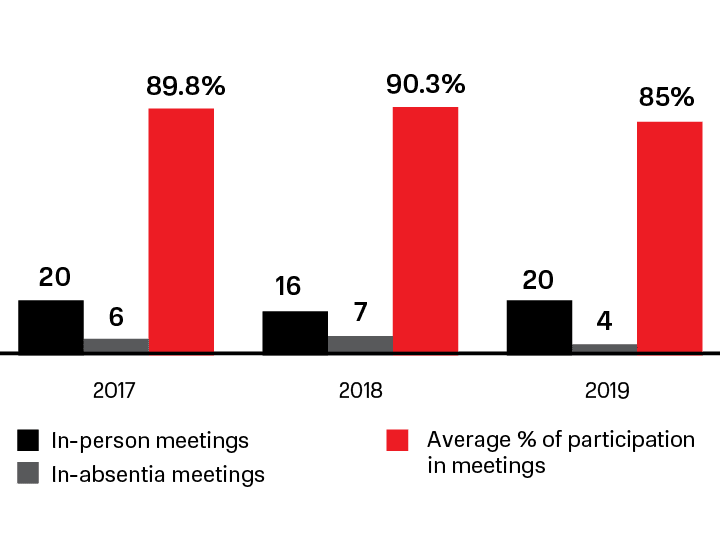 Statistics of the Management Board's performance for 2017–2019